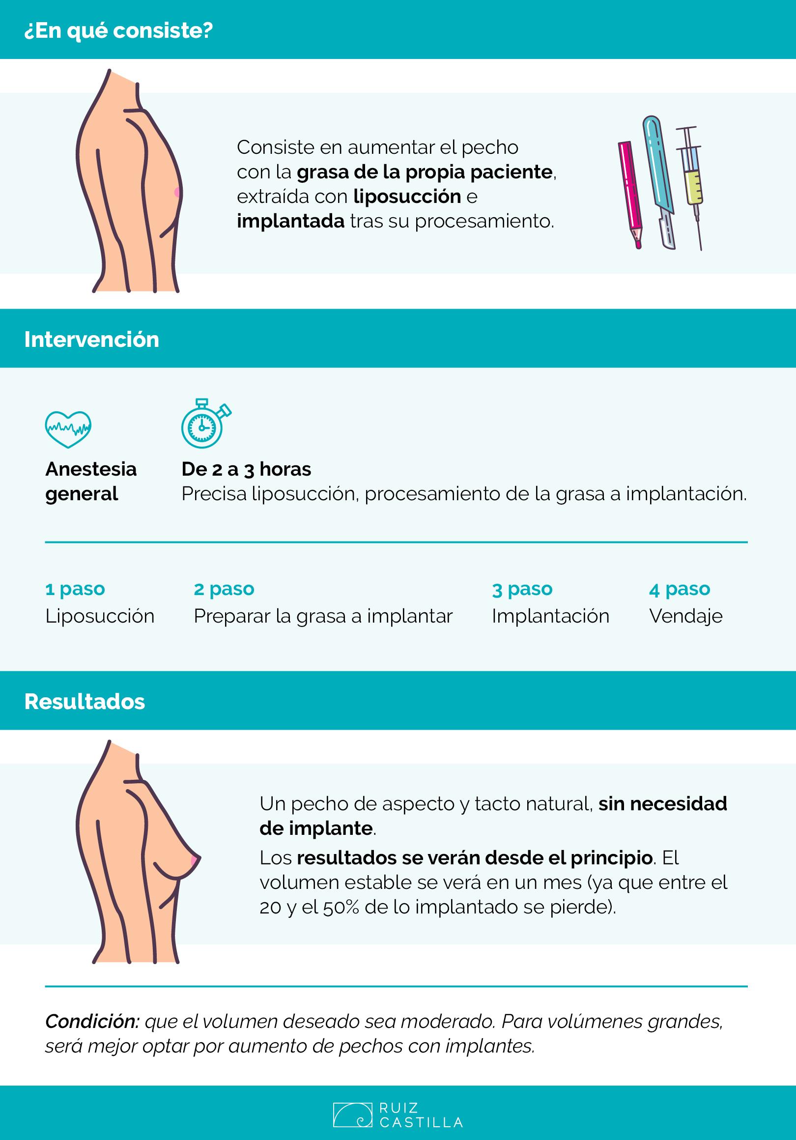 AUMENTO DE PECHO INFOGRAFIA RC 2 - El aumento de pecho con grasa propia